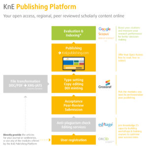 Illustration of the KnE Publishing Platform